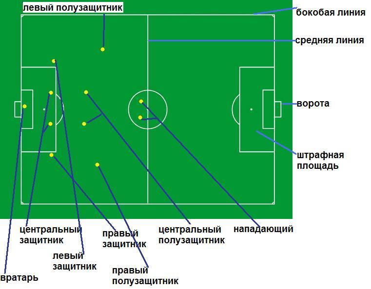 football en russe