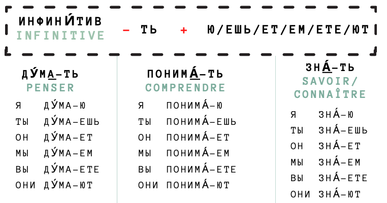 trois verbes russes